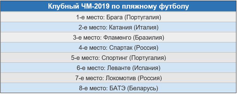 Результаты ЧМ-2019 по пляжному футболу