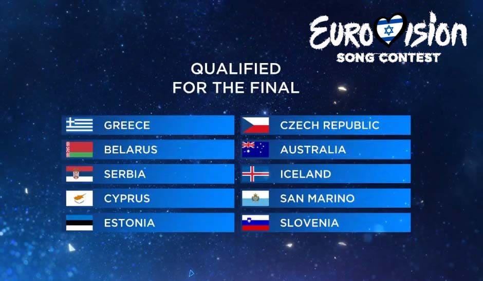 результаты первого полуфинала Евровидения 2019